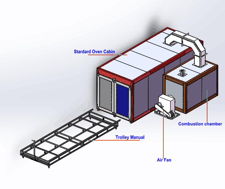 colo-5219 Powder curing oven